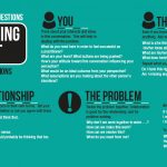 Infographic: 25 phrases to help resolve conflict