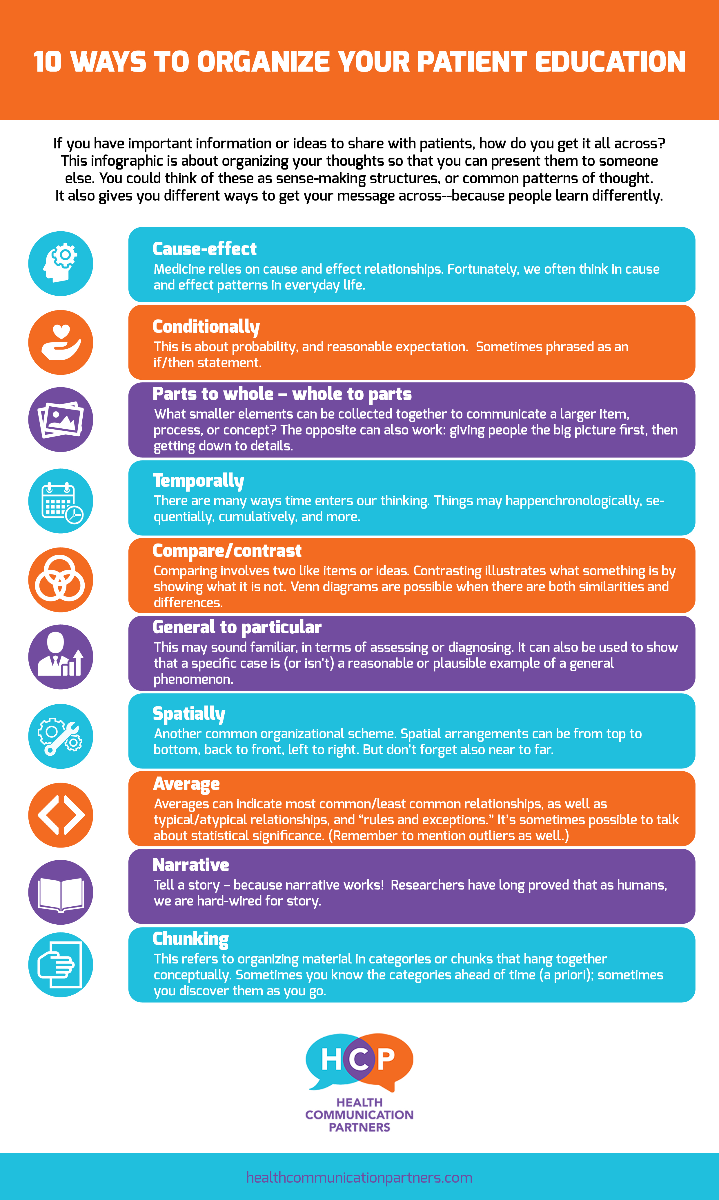 Implicit Learning Works Differently >> Infographic 10 Different Ways To Organize Patient Education