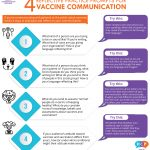 Infographic: Prompts for reflection on vaccine communication